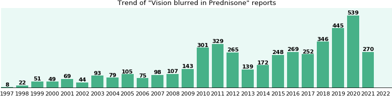 Could Prednisone cause Vision blurred?