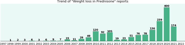 Could Prednisone cause Weight loss?