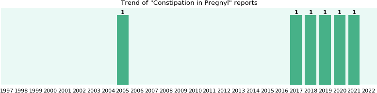 Could Pregnyl cause Constipation?