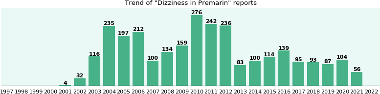 Could Premarin cause Dizziness?