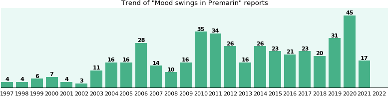 Could Premarin cause Mood swings?