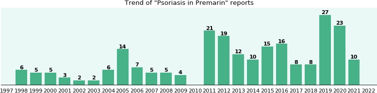 Could Premarin cause Psoriasis?