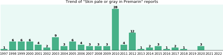 Could Premarin cause Skin pale or gray?