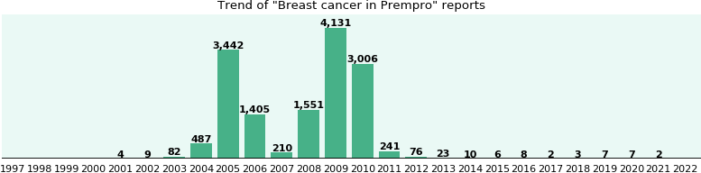 Could Prempro cause Breast cancer?