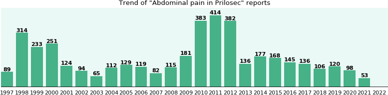 Could Prilosec cause Abdominal pain?