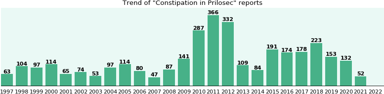Could Prilosec cause Constipation?