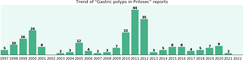 Could Prilosec cause Gastric polyps?