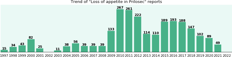 Could Prilosec cause Loss of appetite?