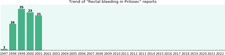 Could Prilosec cause Rectal bleeding?