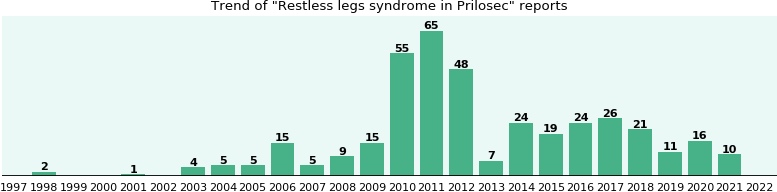 Could Prilosec cause Restless legs syndrome?