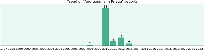 Could Pristiq cause Anorgasmia?