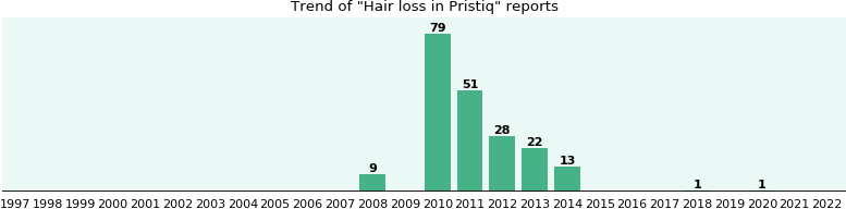 Will you have Hair loss with Pristiq - from FDA reports - eHealthMe