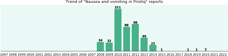 Could Pristiq cause Nausea and vomiting?