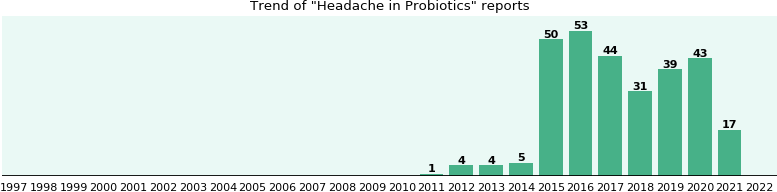 Could Probiotics cause Headache?