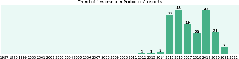 Could Probiotics cause Insomnia?