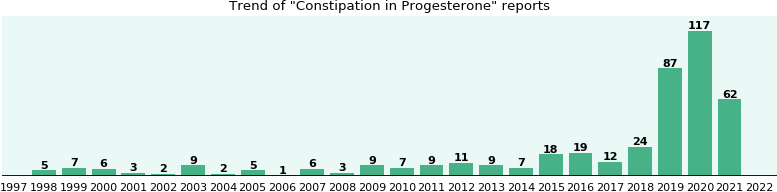 Could Progesterone cause Constipation?