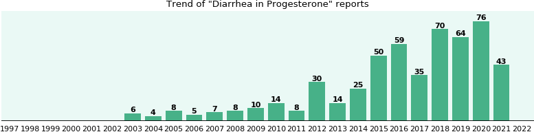 Could Progesterone cause Diarrhea?