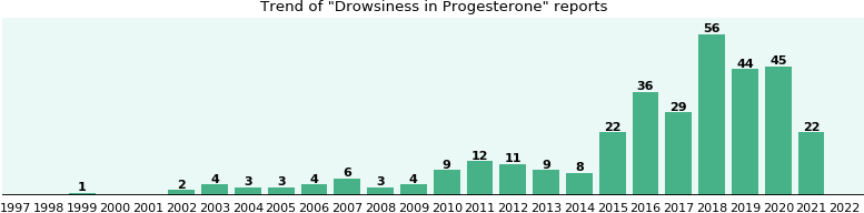 Could Progesterone cause Drowsiness?