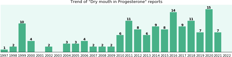 Could Progesterone cause Dry mouth?