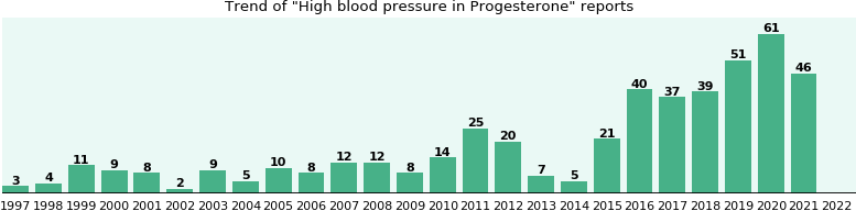 Could Progesterone cause High blood pressure?