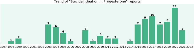 Could Progesterone cause Suicidal ideation?
