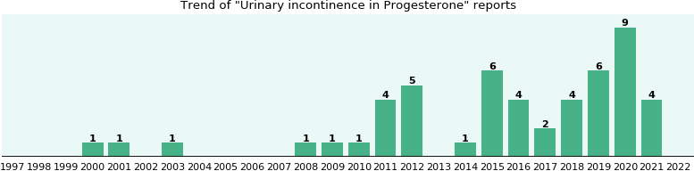 Could Progesterone cause Urinary incontinence?