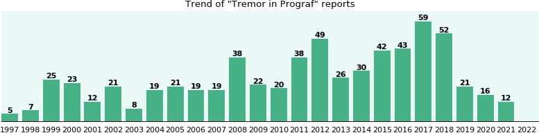Could Prograf cause Tremor?