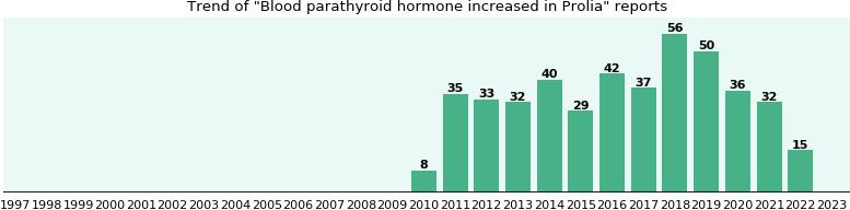 Prolia Side Effect Blood Parathyroid Hormone Increased