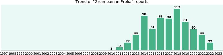 Prolia Side Effect Groin Pain Ehealthme