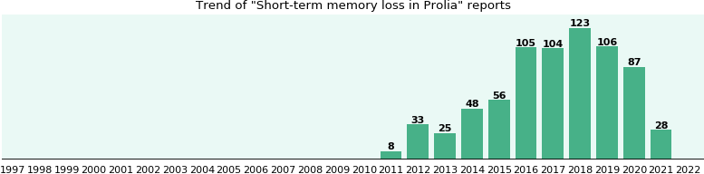 Could Prolia cause Short-term memory loss?
