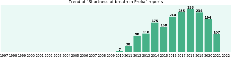 Could Prolia cause Shortness of breath?
