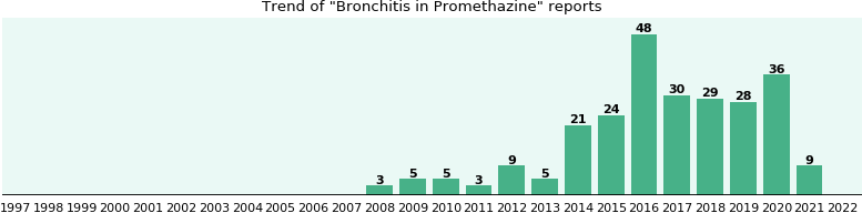 Could Promethazine cause Bronchitis?