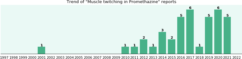 Could Promethazine cause Muscle twitching?