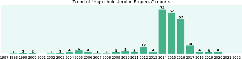 Could Propecia cause High cholesterol?