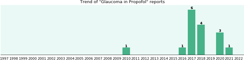 Could Propofol cause Glaucoma?