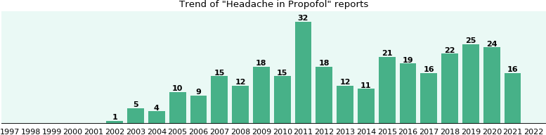 Could Propofol cause Headache?