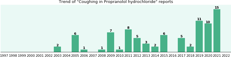 Could Propranolol hydrochloride cause Coughing?