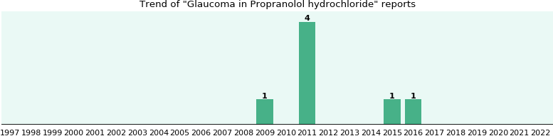 Could Propranolol hydrochloride cause Glaucoma?