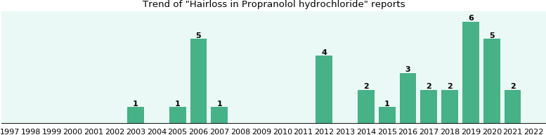 Could Propranolol hydrochloride cause Hairloss?