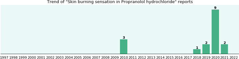 Could Propranolol hydrochloride cause Skin burning sensation?