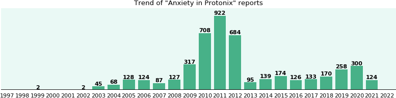 Could Protonix cause Anxiety?