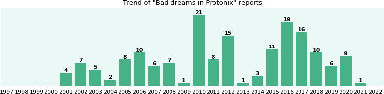 You protonix bad for