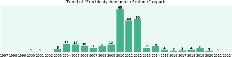 Could Protonix cause Erectile dysfunction?