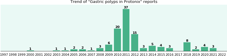 Could Protonix cause Gastric polyps?