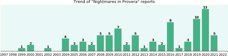 Could Provera cause Nightmares?
