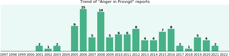 Could Provigil cause Anger?