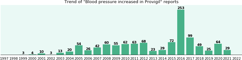 Could Provigil cause Blood pressure increased?