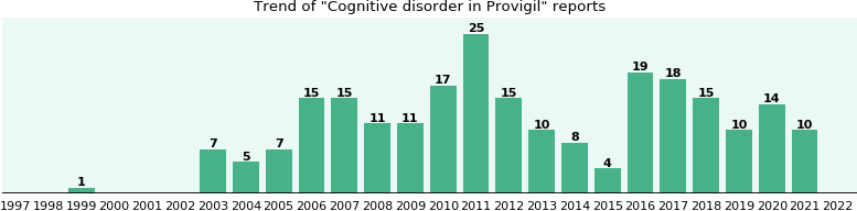 Could Provigil cause Cognitive disorder?