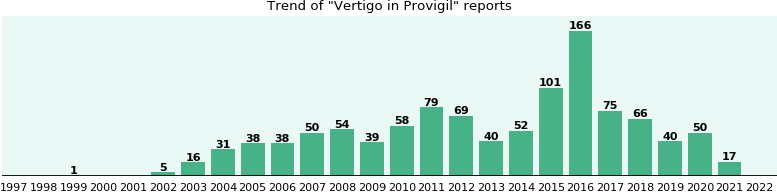 Could Provigil cause Vertigo?