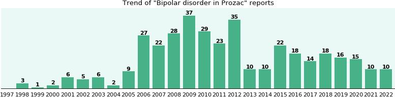 Prozac in canada